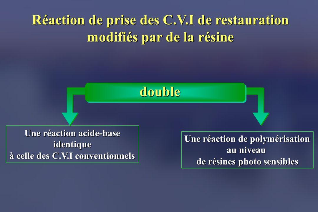 Réaction de prise des C.V.I de restauration modifiés par de la résine