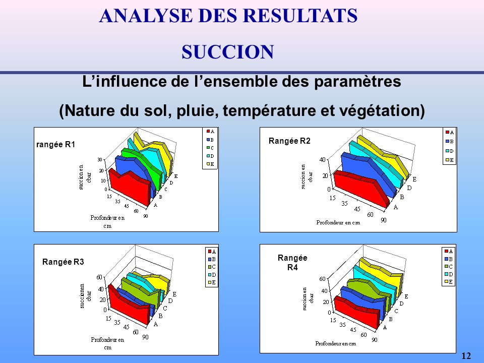 ANALYSE DES RESULTATS SUCCION