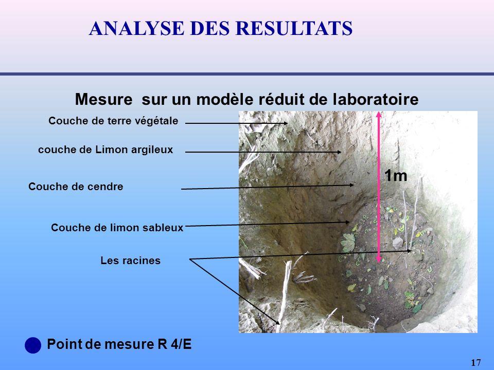 Mesure sur un modèle réduit de laboratoire
