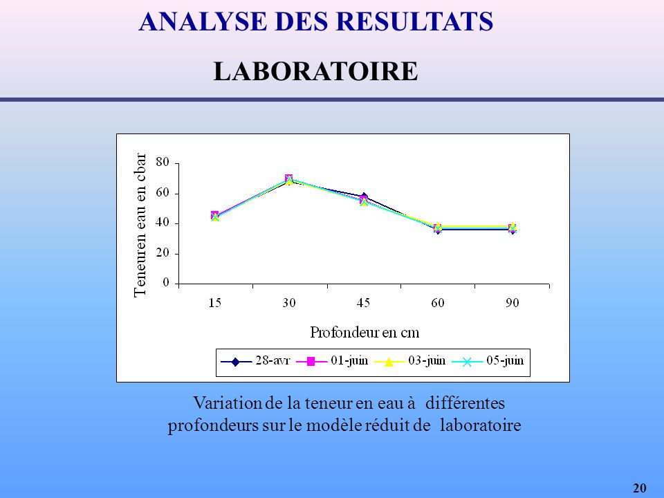 ANALYSE DES RESULTATS LABORATOIRE