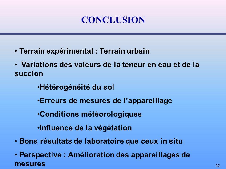 CONCLUSION Terrain expérimental : Terrain urbain