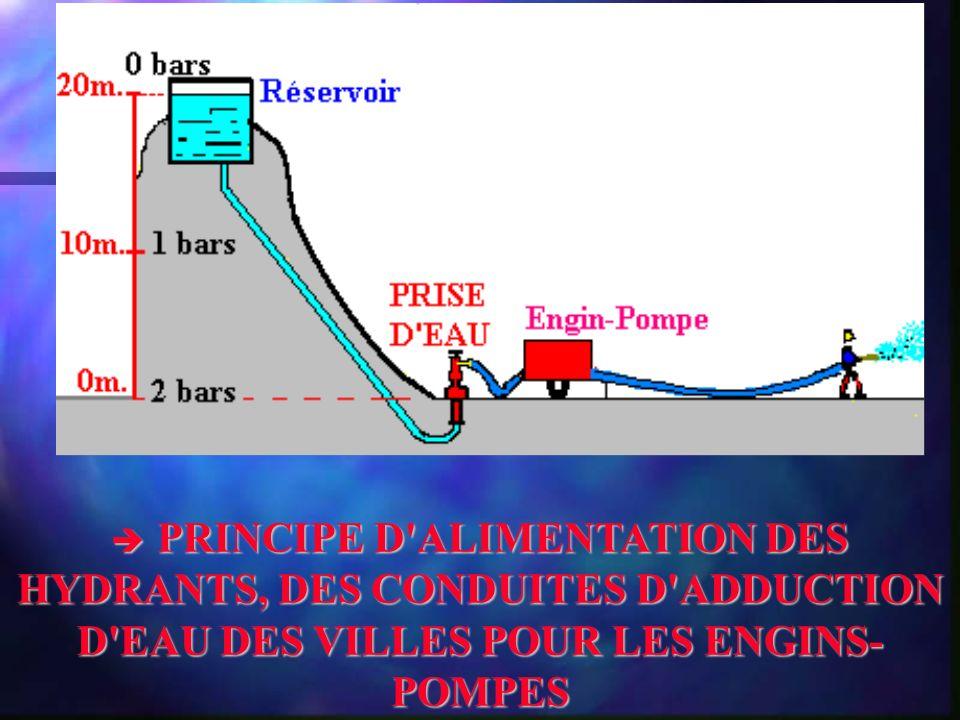 PRINCIPE D ALIMENTATION DES HYDRANTS, DES CONDUITES D ADDUCTION D EAU DES VILLES POUR LES ENGINS- POMPES