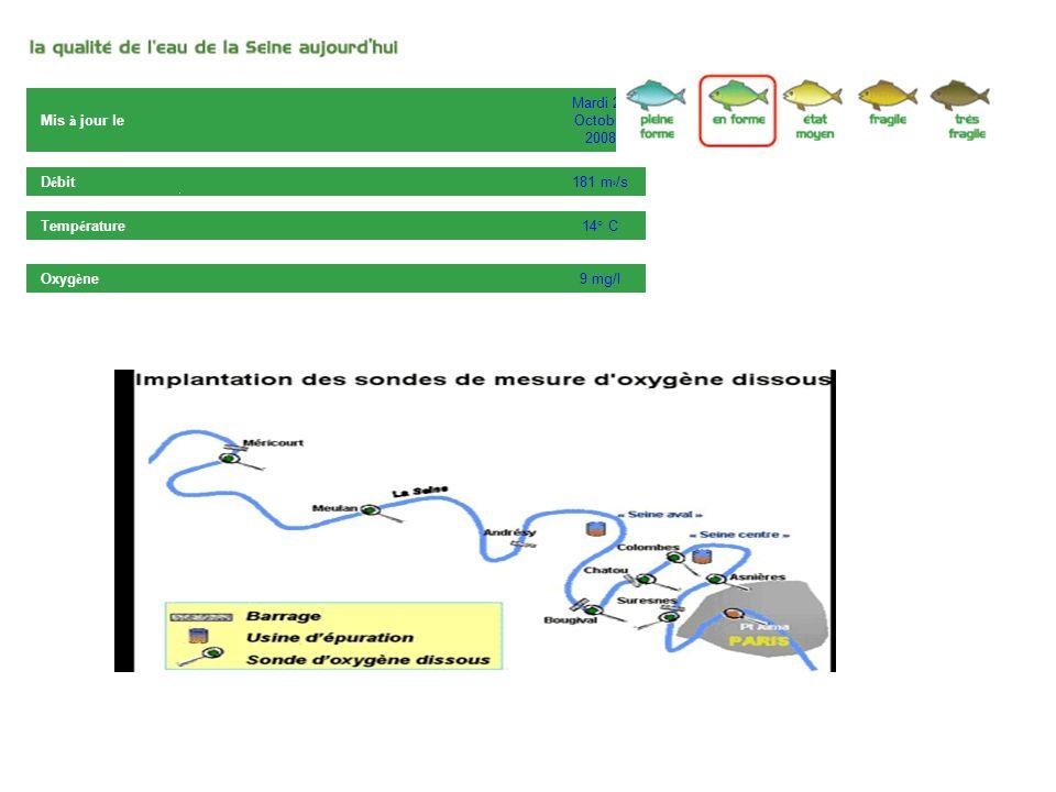Mis à jour le Mardi 21 Octobre 2008 Débit 181 m3/s Température 14° C Oxygène 9 mg/l