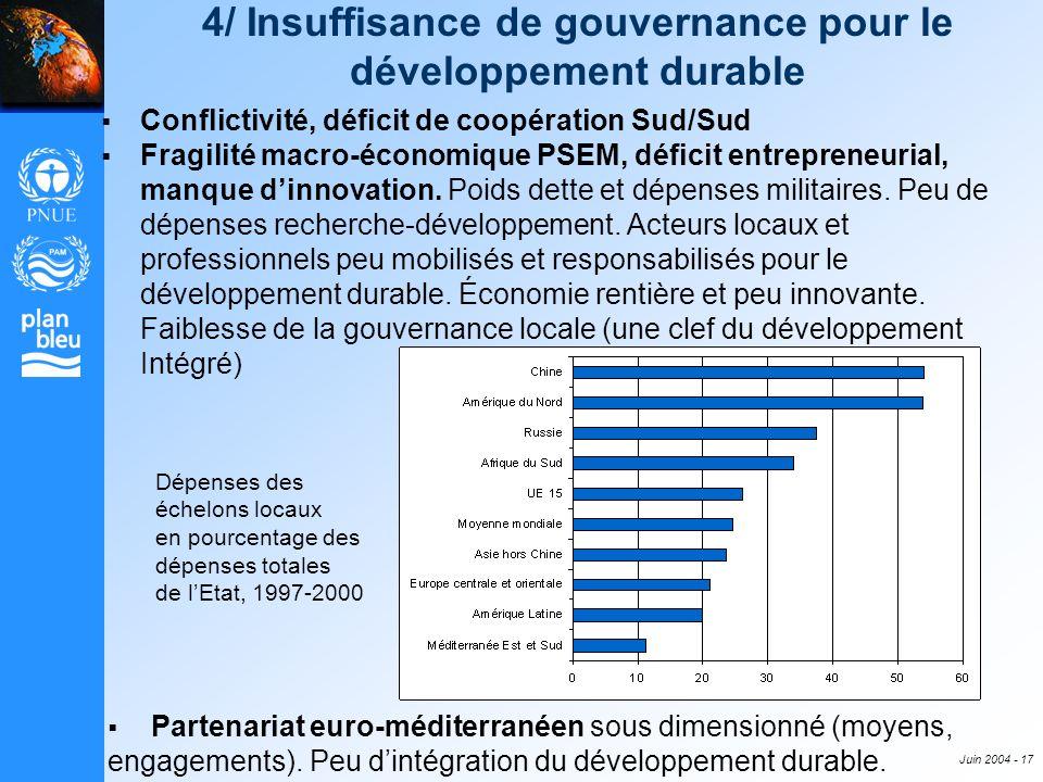 4/ Insuffisance de gouvernance pour le développement durable