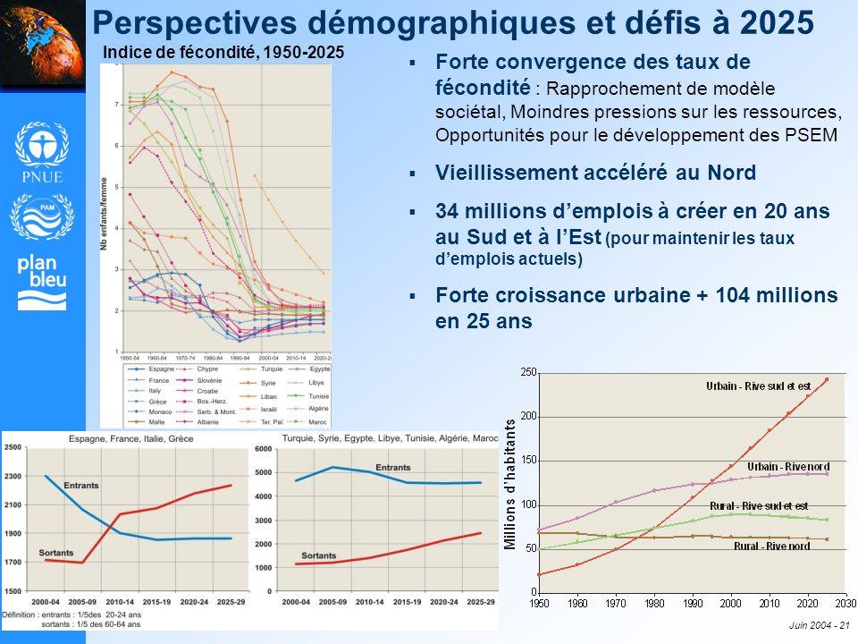 Perspectives démographiques et défis à 2025