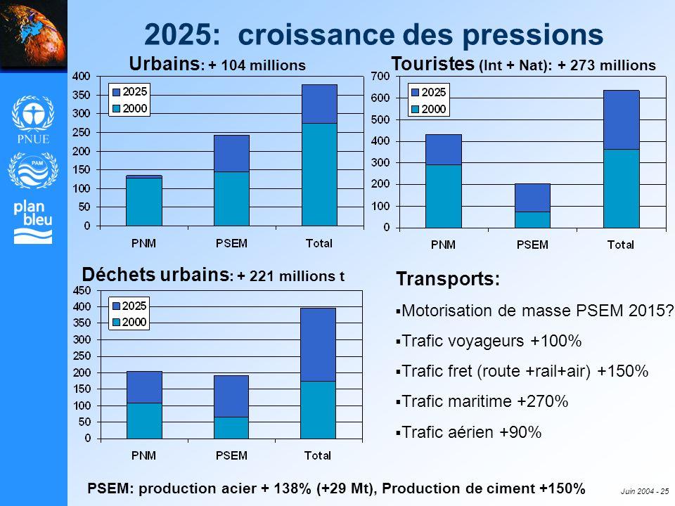 2025: croissance des pressions