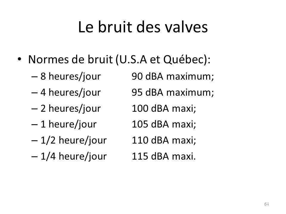 Le bruit des valves Normes de bruit (U.S.A et Québec):