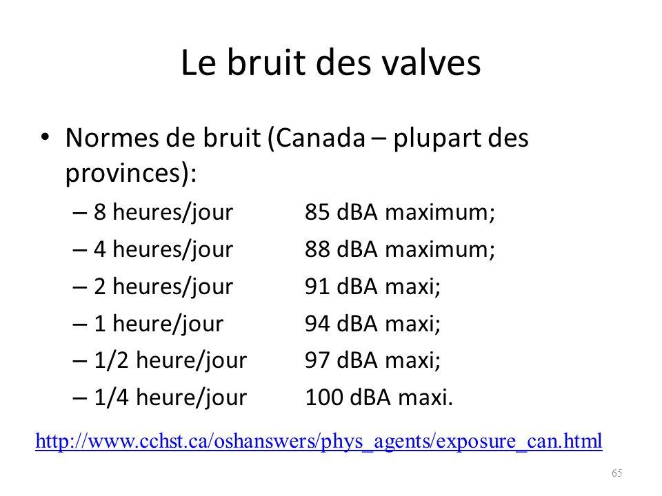 Le bruit des valves Normes de bruit (Canada – plupart des provinces):