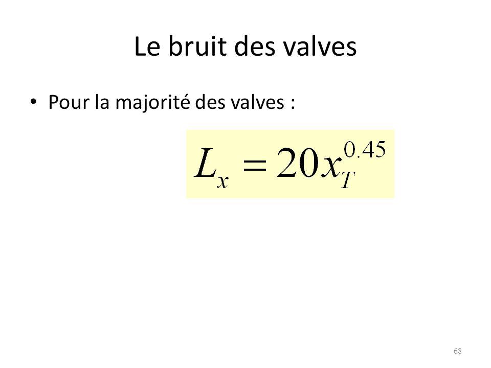 Le bruit des valves Pour la majorité des valves :