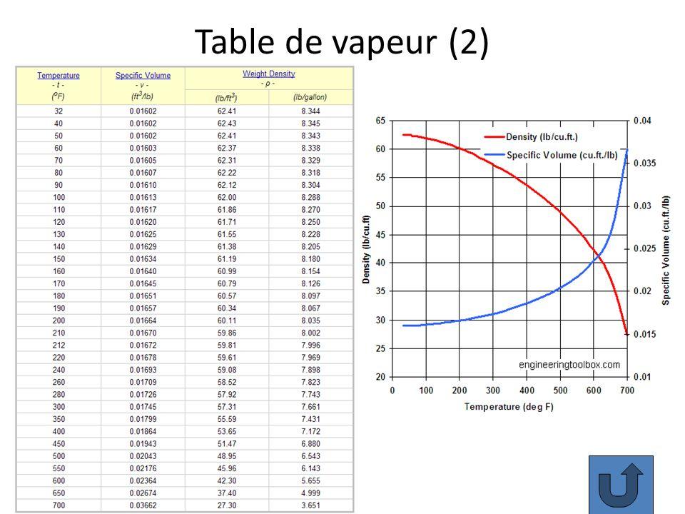 Table de vapeur (2)