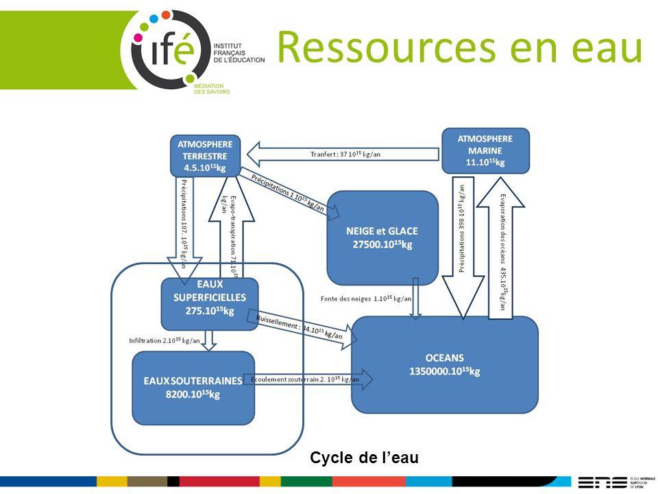Ressources en eau Cycle de l'eau FormaVie 2011 6 et 7 avril