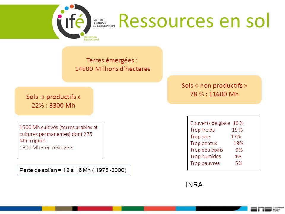 Ressources en sol Terres émergées : 14900 Millions d'hectares