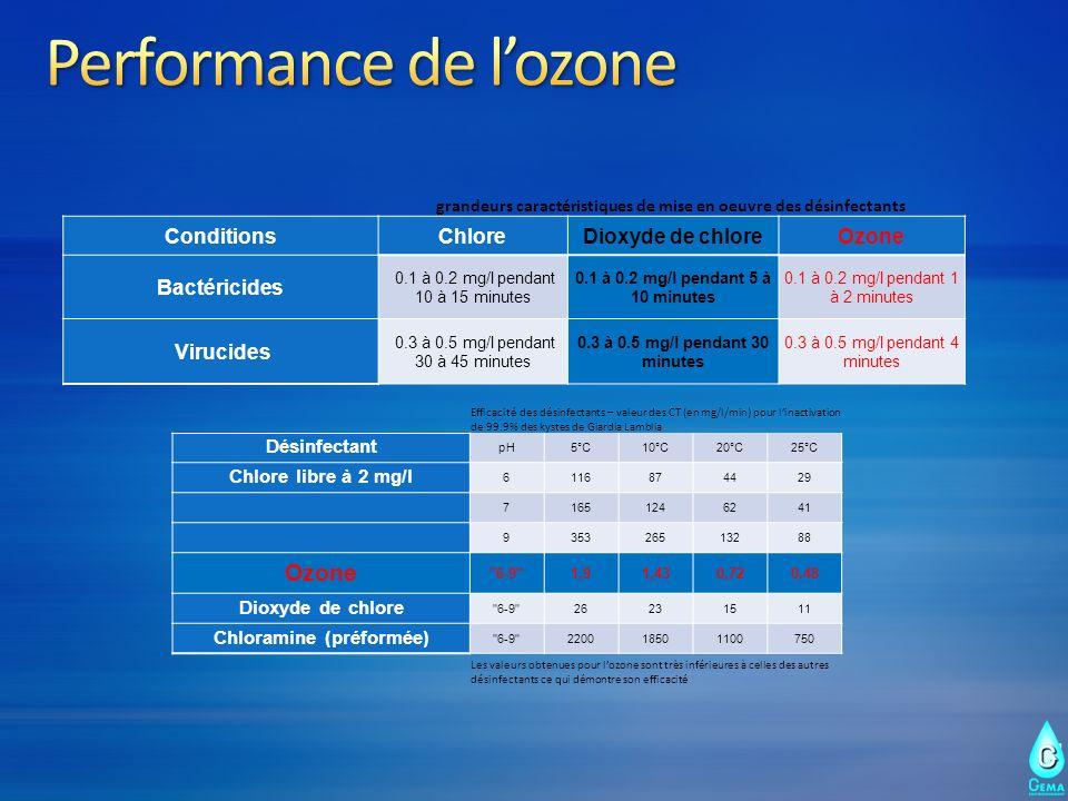 Performance de l'ozone