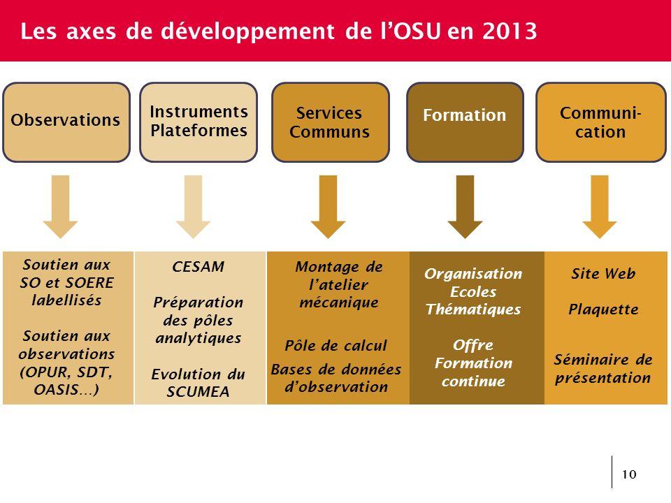 Les axes de développement de l'OSU en 2013