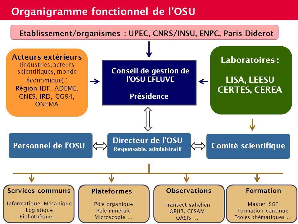 Etablissement/organismes : UPEC, CNRS/INSU, ENPC, Paris Diderot
