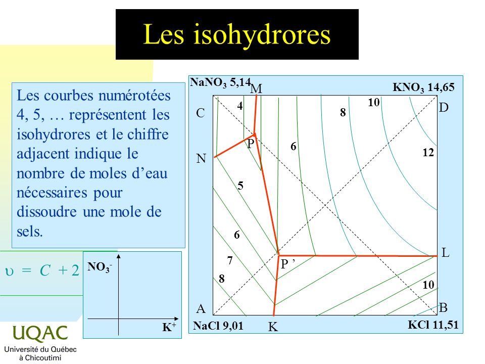 Les isohydrores 12. NaNO3 5,14. A. B. C. D. P. N. M. L. K. P ' KNO3 14,65.