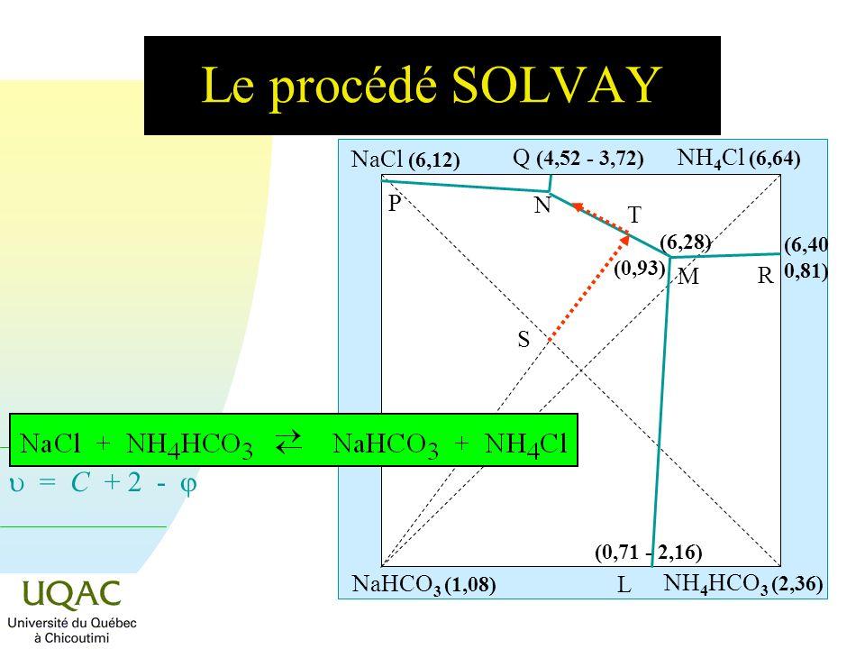 Le procédé SOLVAY NaCl (6,12) Q (4,52 - 3,72) NH4Cl (6,64) P N T M R S