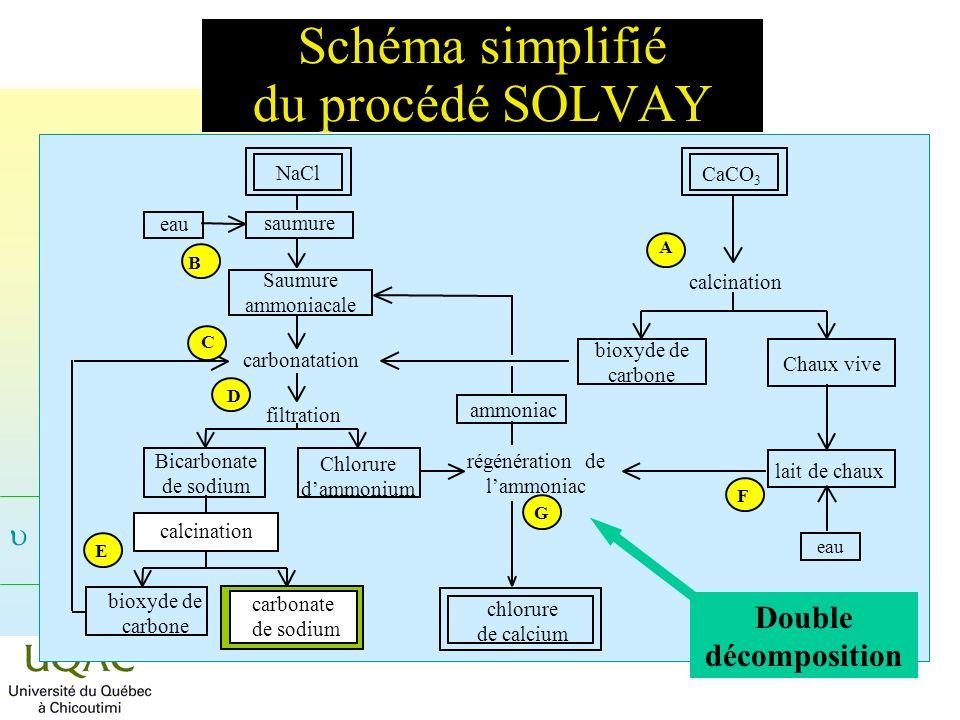 Schéma simplifié du procédé SOLVAY