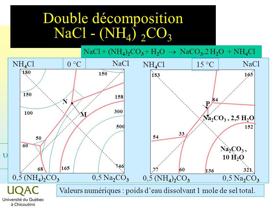 Double décomposition NaCl - (NH4) 2CO3