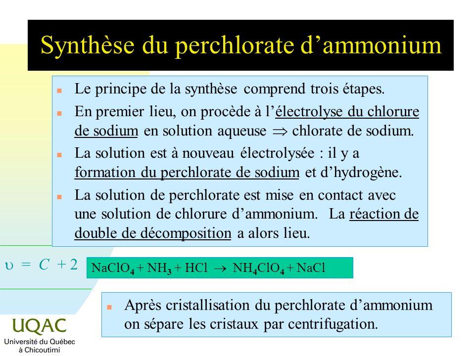 Synthèse du perchlorate d'ammonium