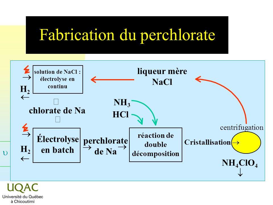Fabrication du perchlorate