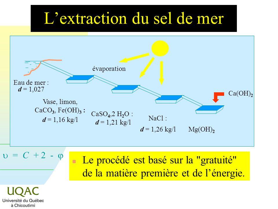 L'extraction du sel de mer