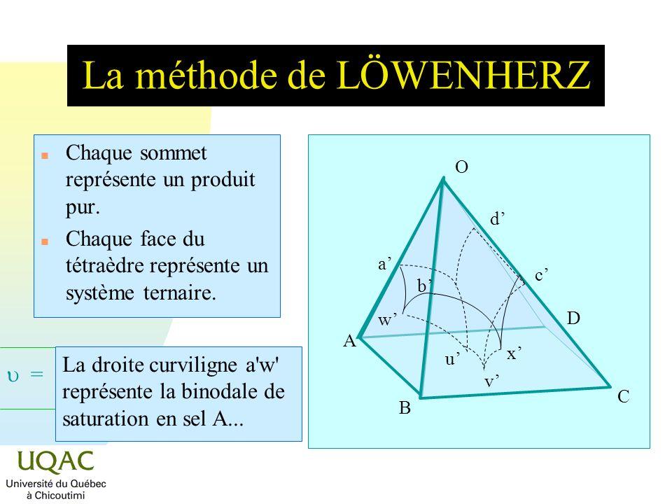 La méthode de LÖWENHERZ