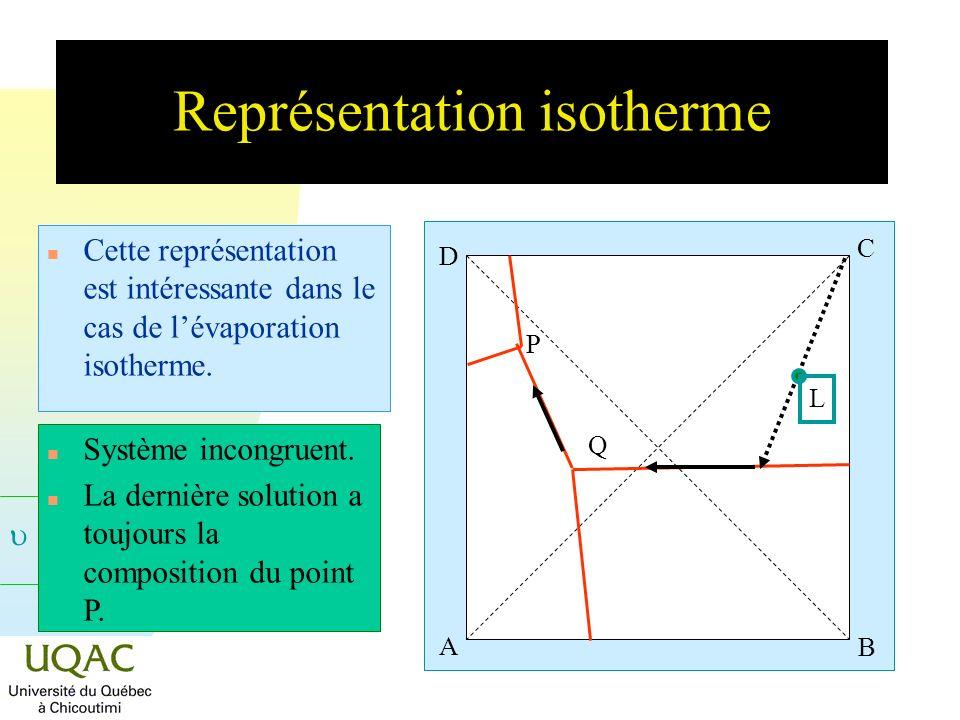 Représentation isotherme