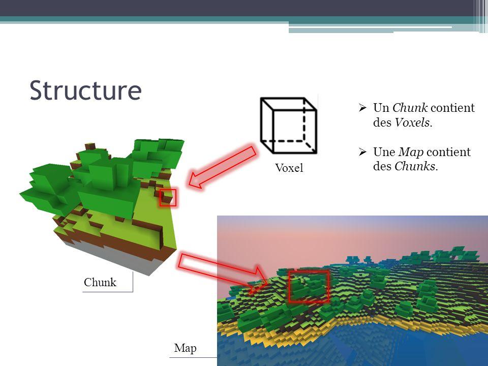 Structure Un Chunk contient des Voxels. Une Map contient des Chunks.