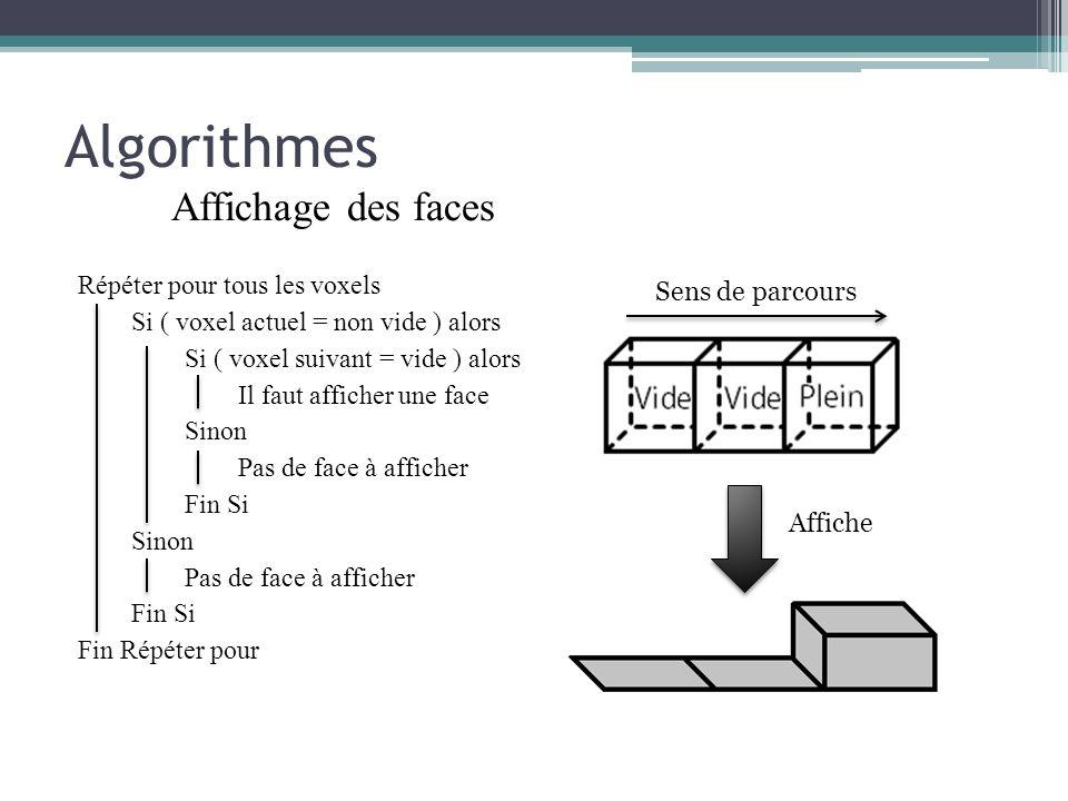 Algorithmes Affichage des faces