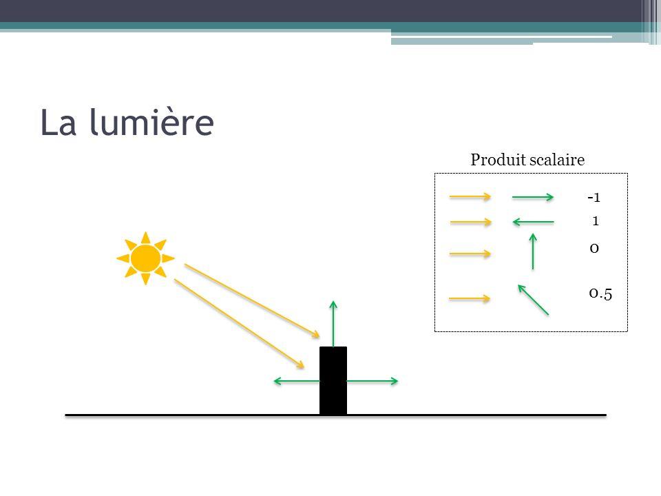 La lumière Produit scalaire -1 1 0.5