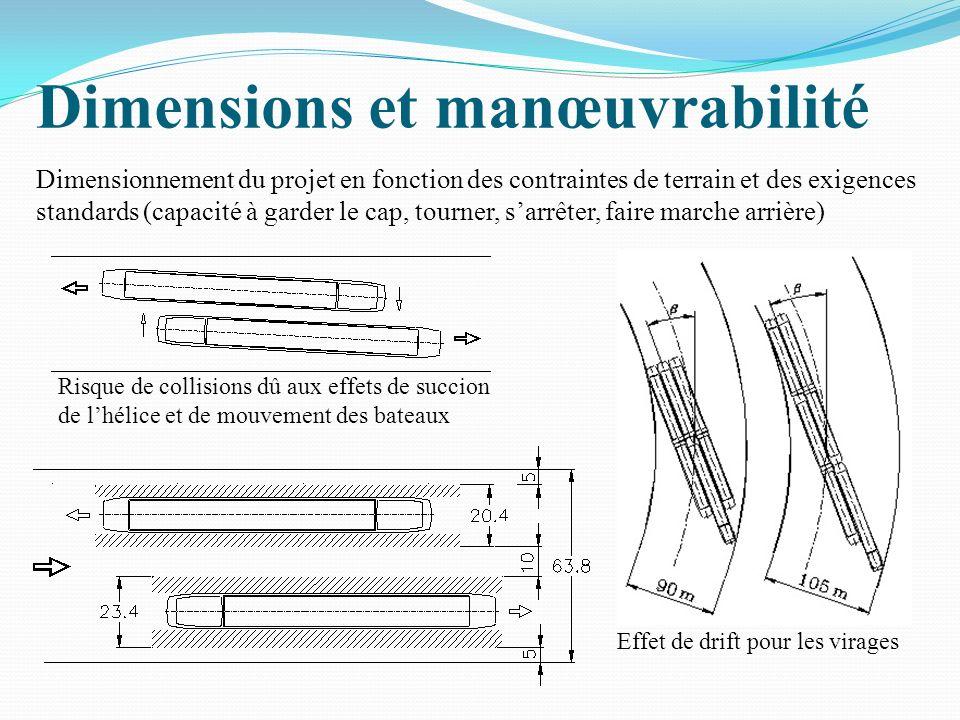 Dimensions et manœuvrabilité