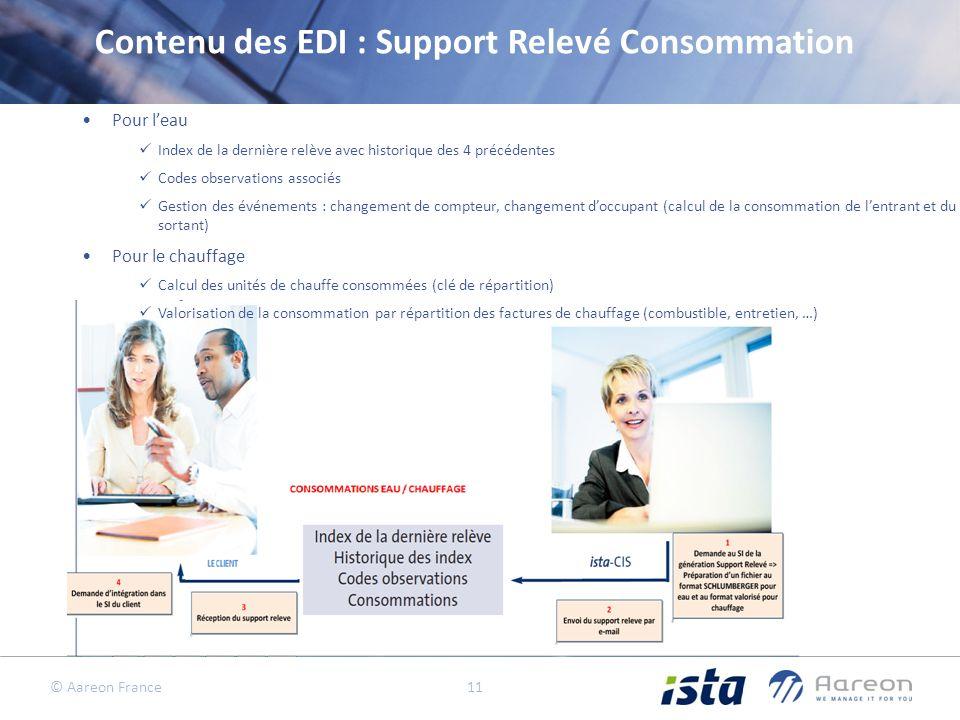 Contenu des EDI : Support Relevé Consommation