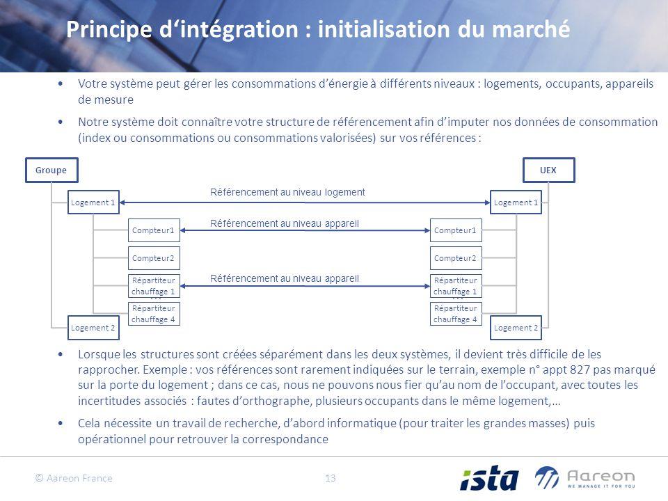 Principe d'intégration : initialisation du marché