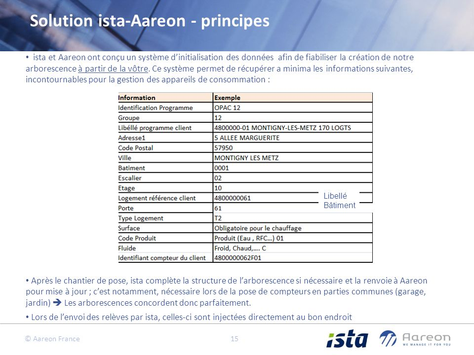 Solution ista-Aareon - principes