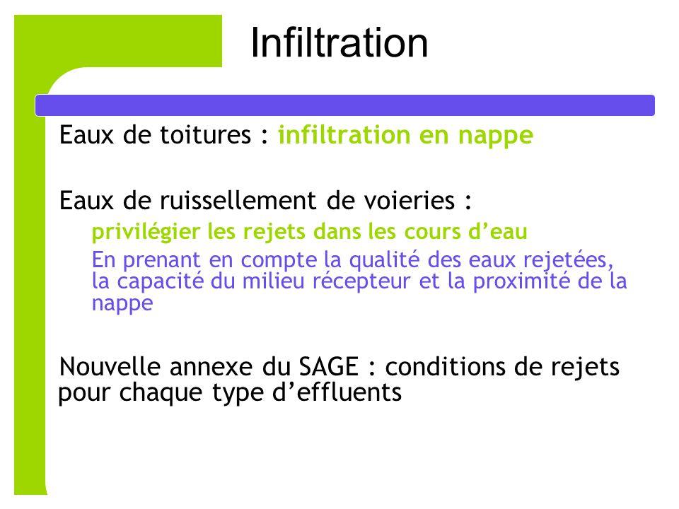 Infiltration Eaux de toitures : infiltration en nappe
