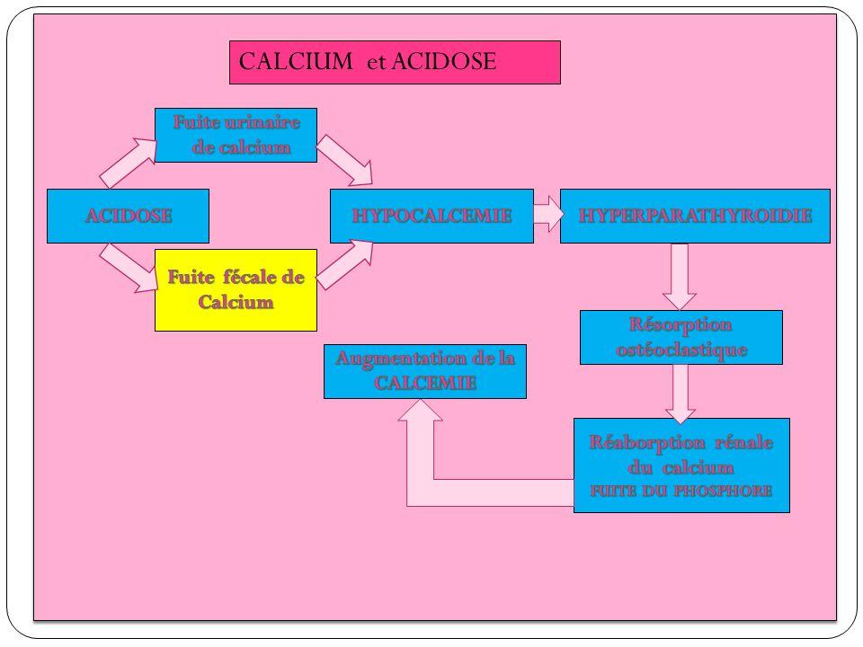 . CALCIUM et ACIDOSE Fuite urinaire de calcium ACIDOSE HYPOCALCEMIE