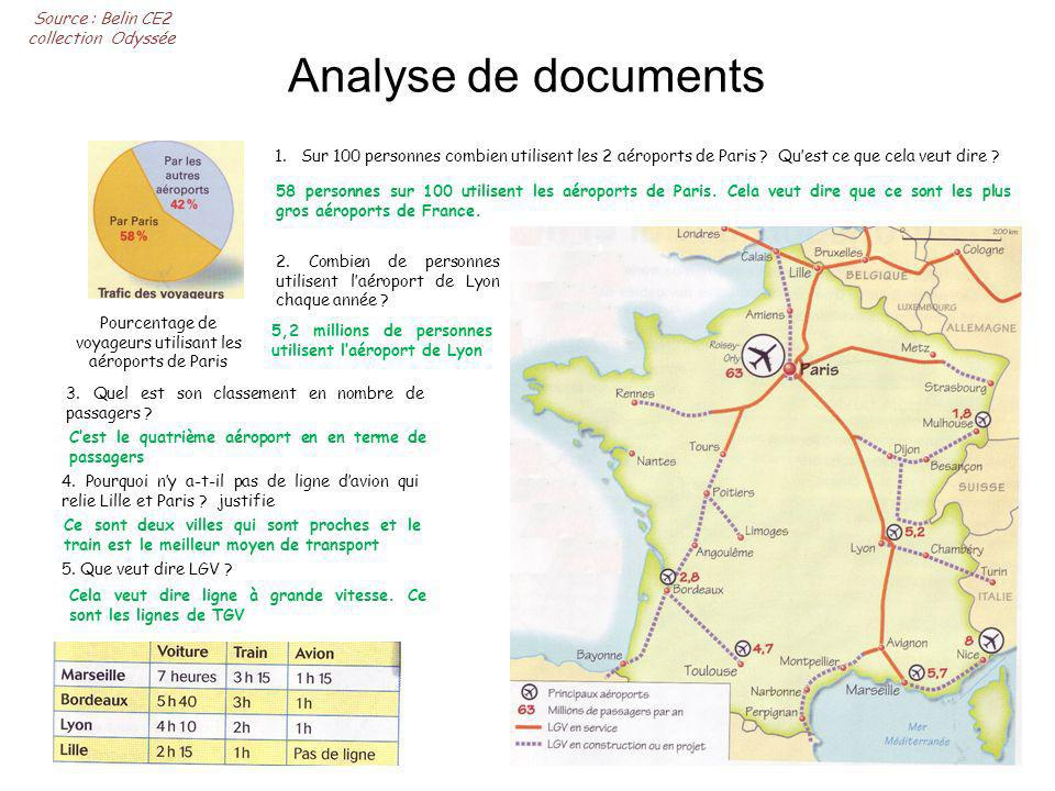 Analyse de documents Source : Belin CE2 collection Odyssée