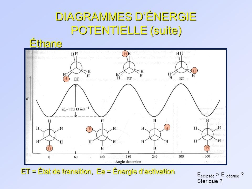 DIAGRAMMES D'ÉNERGIE POTENTIELLE (suite)