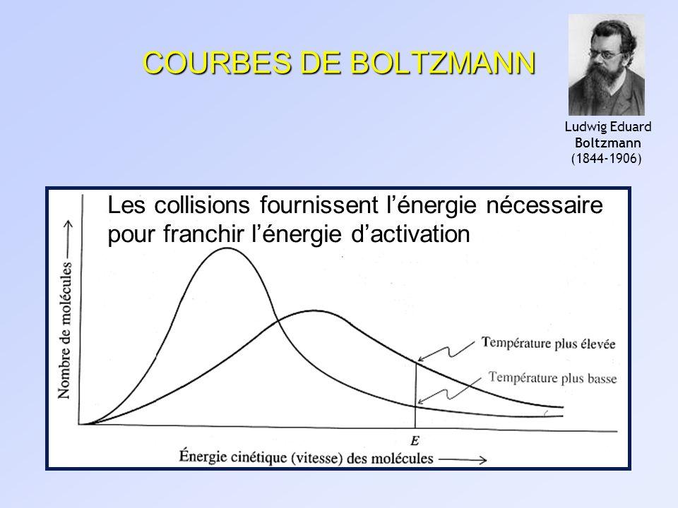 COURBES DE BOLTZMANN Ludwig Eduard. Boltzmann.