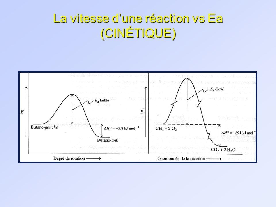 La vitesse d'une réaction vs Ea (CINÉTIQUE)