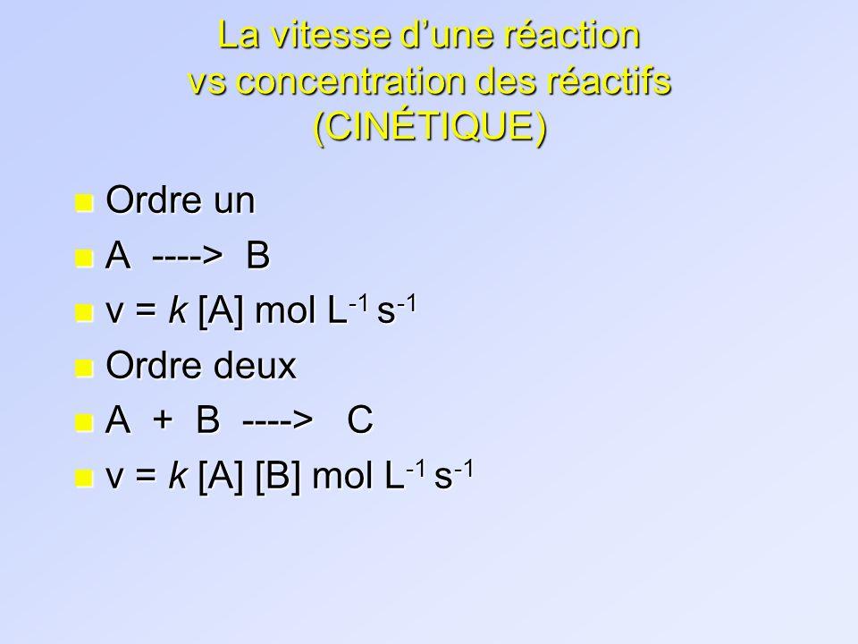 La vitesse d'une réaction vs concentration des réactifs (CINÉTIQUE)