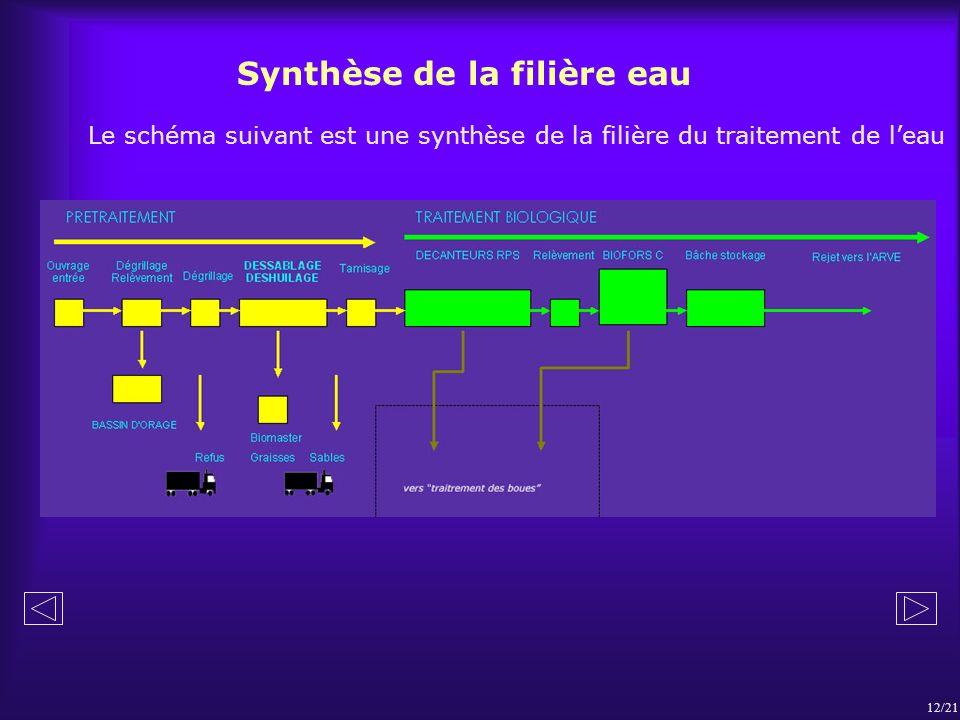 Synthèse de la filière eau