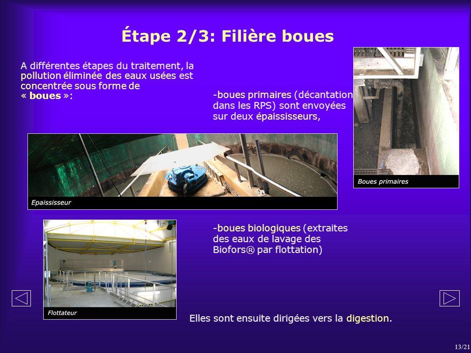 Étape 2/3: Filière boues A différentes étapes du traitement, la pollution éliminée des eaux usées est concentrée sous forme de « boues »: