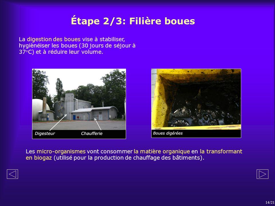 Étape 2/3: Filière boues La digestion des boues vise à stabiliser, hygiènéiser les boues (30 jours de séjour à 37°C) et à réduire leur volume.