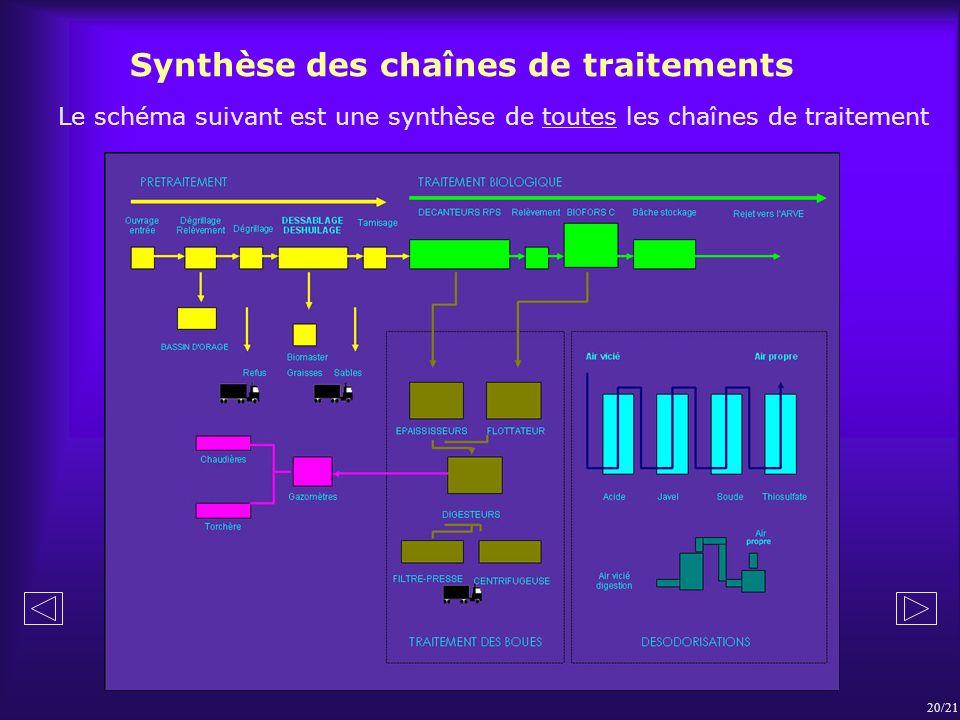 Synthèse des chaînes de traitements