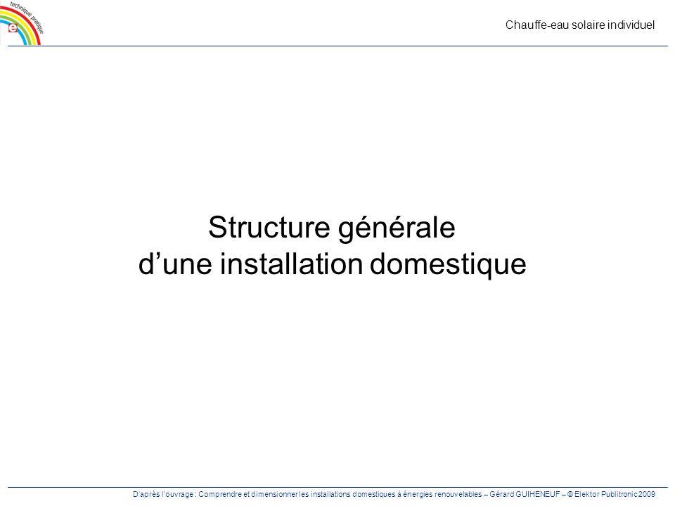 Structure générale d'une installation domestique