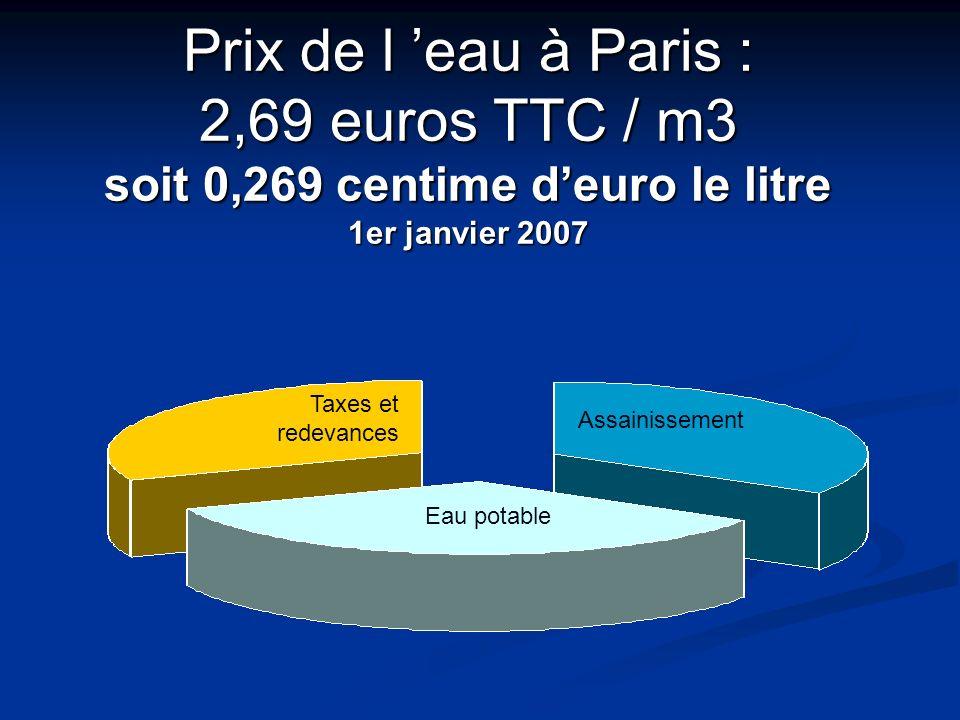 Prix de l 'eau à Paris : 2,69 euros TTC / m3 soit 0,269 centime d'euro le litre 1er janvier 2007