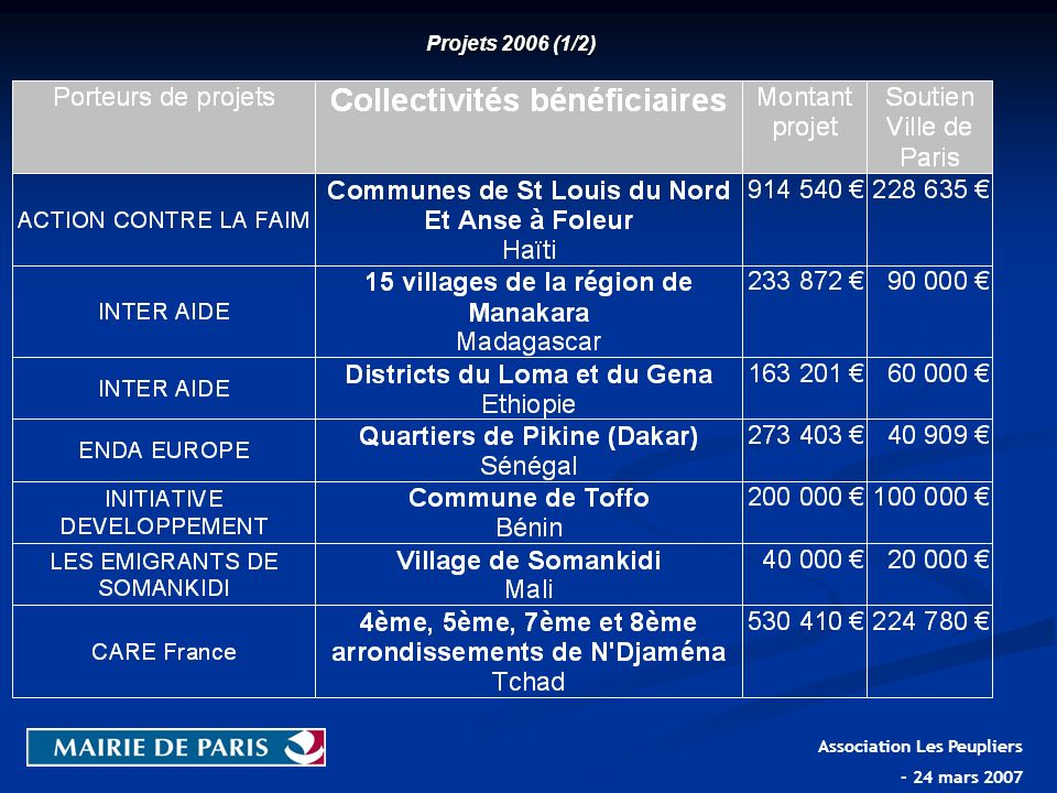 Projets 2006 (1/2) Association Les Peupliers - 24 mars 2007