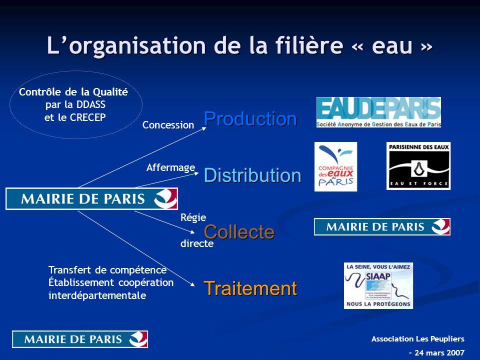 L'organisation de la filière « eau »
